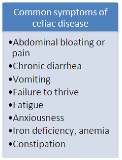 Common Symptoms of Celiac Disease